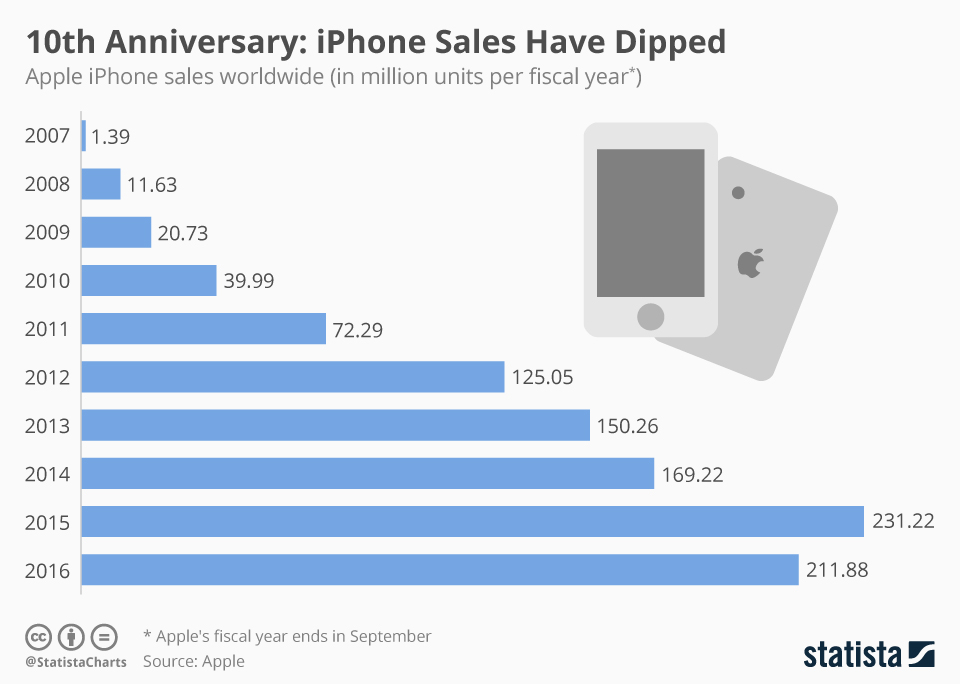 chartoftheday_7469_the_iphone_still_is_apples_cash_cow_despite_declining_sales_n